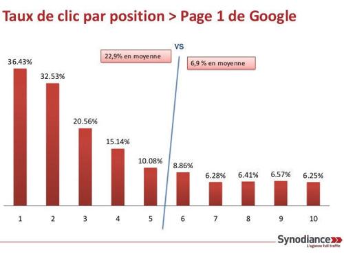 1782072-etude-les-taux-de-clic-par-position-dans-google-fr